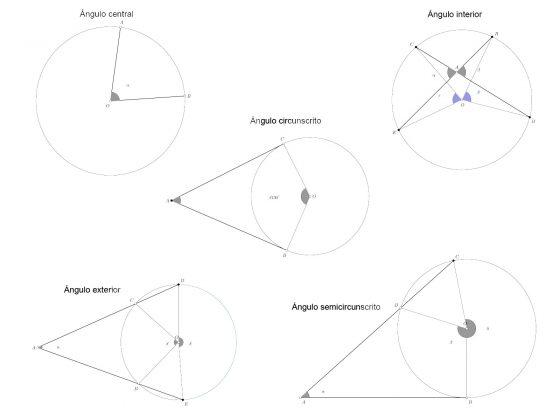 Los ángulos en la circunferencia ? ángulo central, ángulo interior, ángulo exterior, ángulo cincunscrito. Propiedades y clasificación de los ángulos