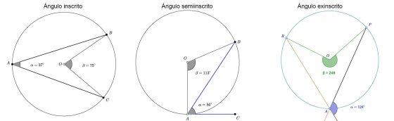 Ángulos perifericos en la circunferencia