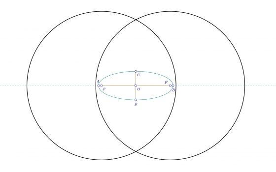 Circunferencias focales