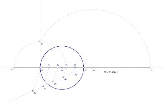 Desarrollo de una circunferencia