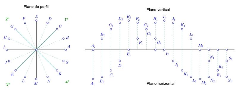 Glosario de puntos del sistema diédrico