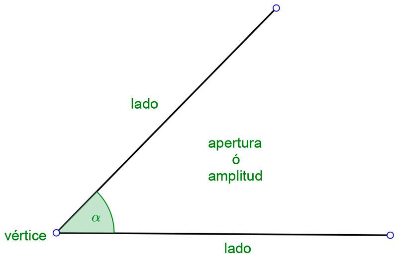 Partes del triángulo