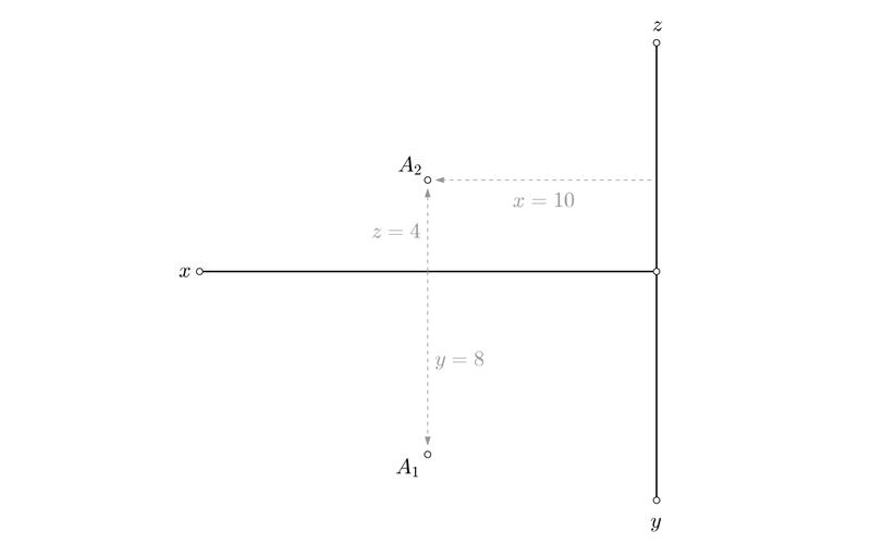 Representación de un punto por coordenadas