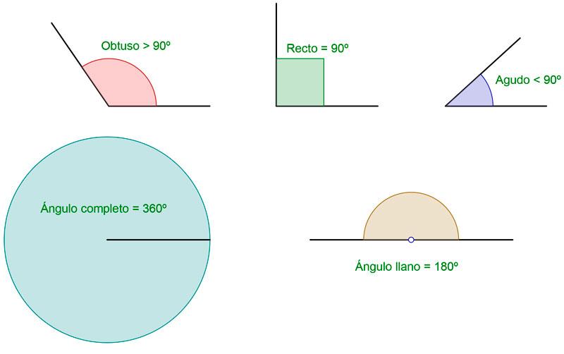 Tipos de ángulos según su amplitud