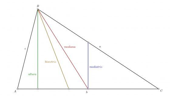 Las líneas notables del triángulo, mediana, mediatriz, bisectriz, altura