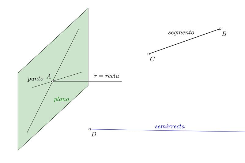 Elementos geométricos básicos