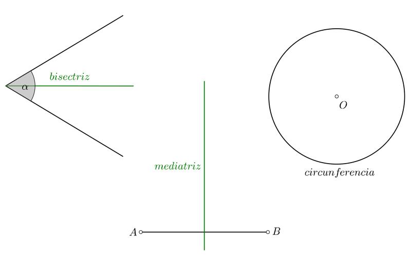 Lugar geométrico: Bisectriz, Mediatriz y circunferencia