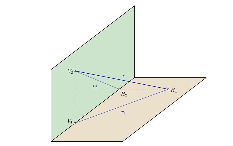Representación de las rectas