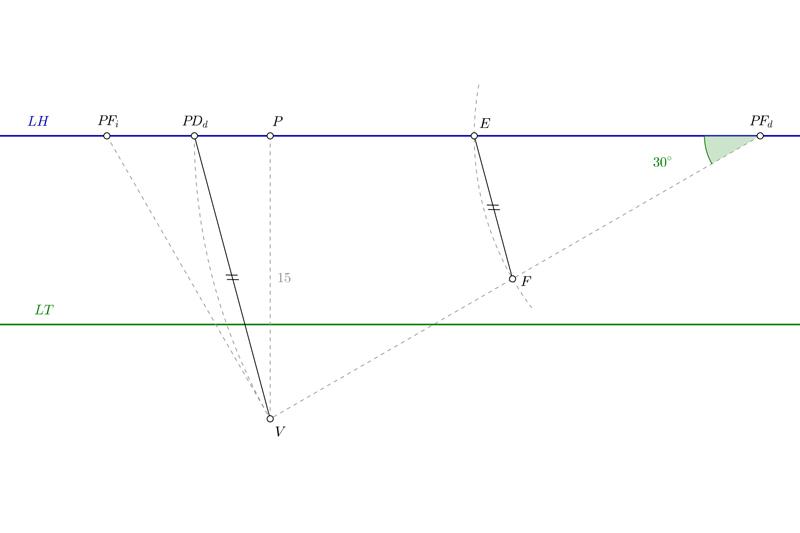 Hallar los puntos de distancia en perspectiva cónica oblicua