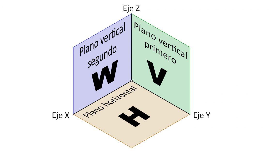 Planos de proyección en la perspectiva axonométrica isométrica