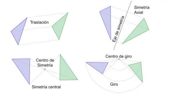 Las transformaciones isométricas, traslación, giro, simetría axial y central